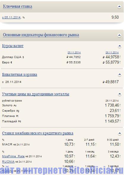 Официальный сайт ЦБ РФ - Основные индикаторы финансового рыка