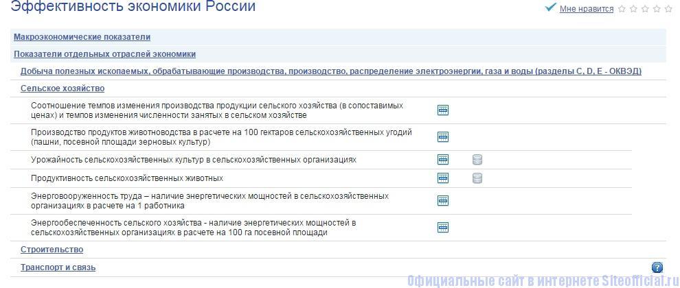 Росстат официальный сайт - Эффективность экономики России