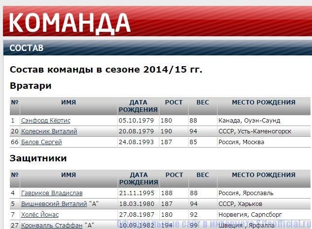 Локомотив Ярославль официальный сайт - Команда