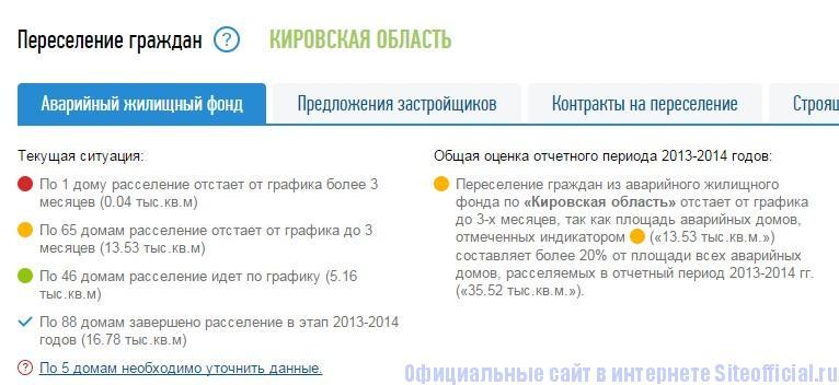 Реформа ЖКХ официальный сайт - Переселение из аварийного дома