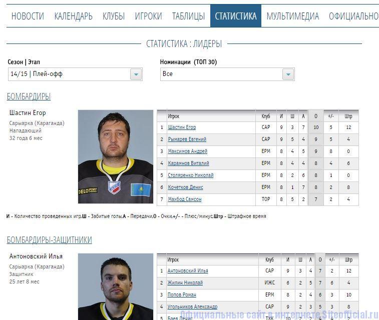"""ВХЛ официальный сайт - Вкладка """"Статистика"""""""