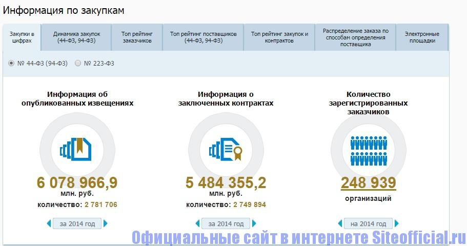 Закупки ГО ВРУ официальный сайт - Информация по закупкам