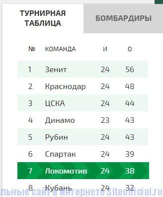 Локомотив официальный сайт - Результат матчей