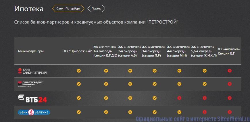 Официальный сайт Петрострой - Ипотека