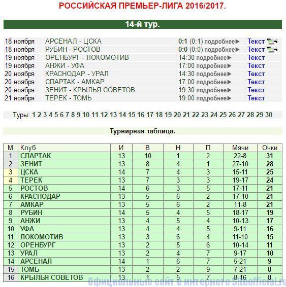 Российская Премьер-лига на Футбол на куличках