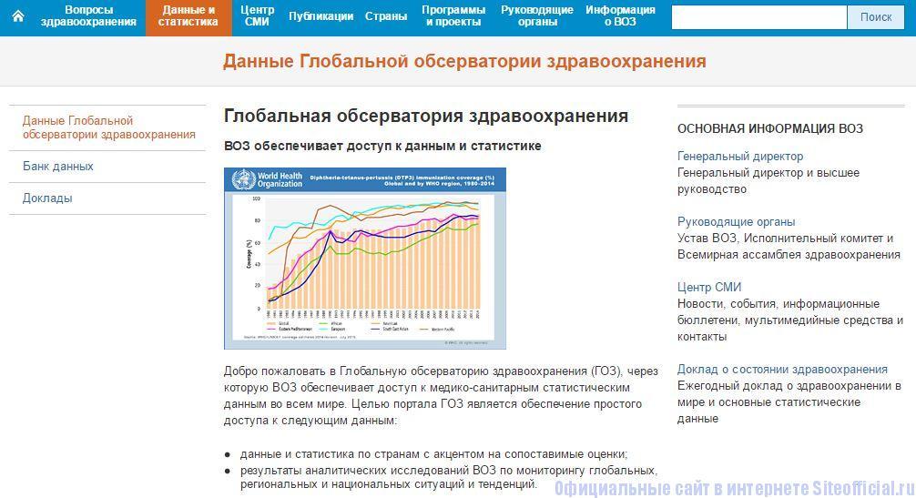 """ВОЗ официальный сайт - Вкладка """"Данные и статистика"""""""