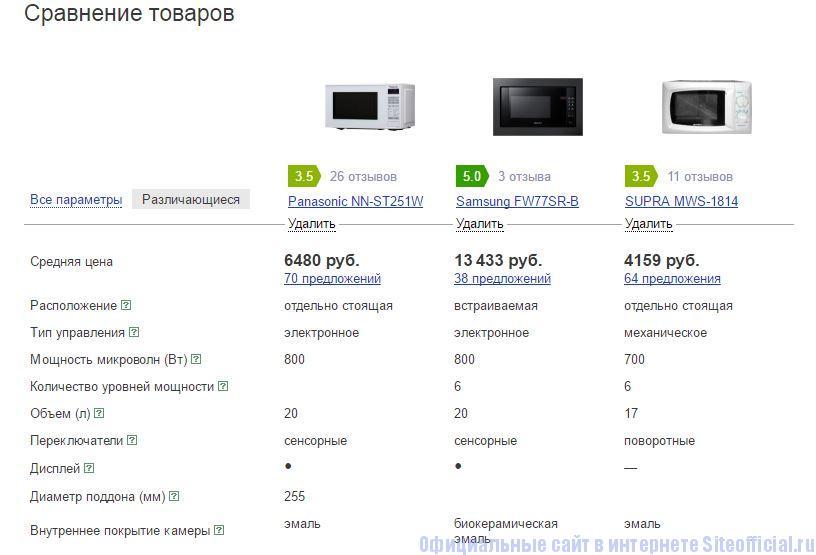 Яндекс.Маркет - Сравнение товаров