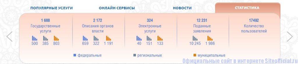 """Госуслуги35 ру официальный сайт - Вкладка """"Статистика"""""""