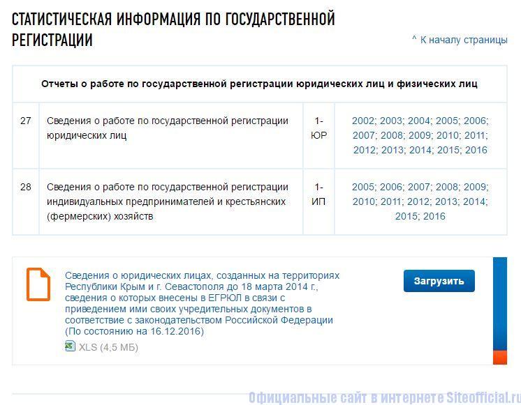 Статистическая информация по государственной регистрации на Егрюл.налог.ру