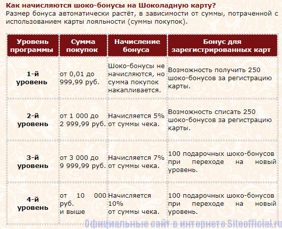 Начисление и списание баллов на сайте Шоколадница