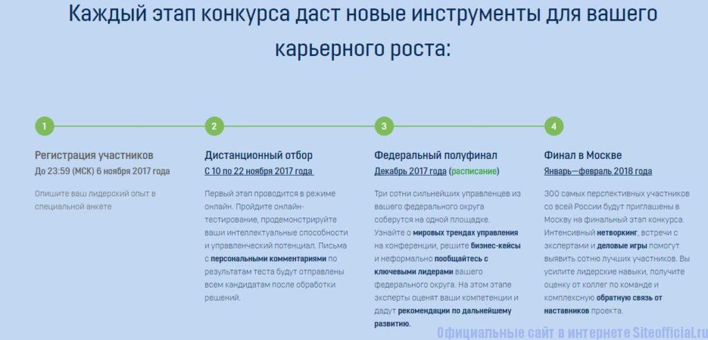 Этапы конкурса Лидеры России