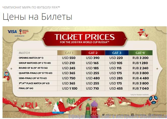Стоимость билетов на чемпионат мира по футболу