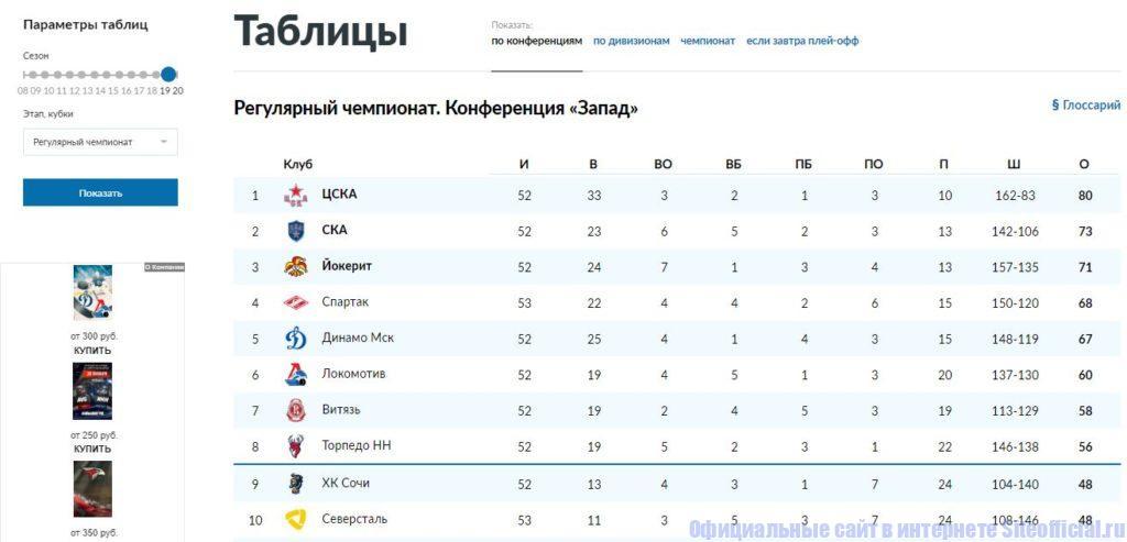 """Раздел """"Таблицы"""" на официальном сайте КХЛ"""