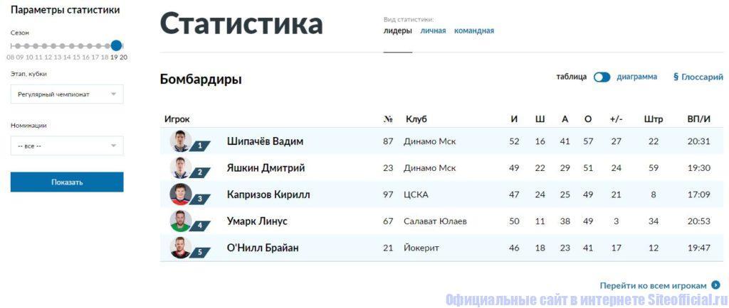 """Раздел """"Статистика"""" на официальном сайте КХЛ"""
