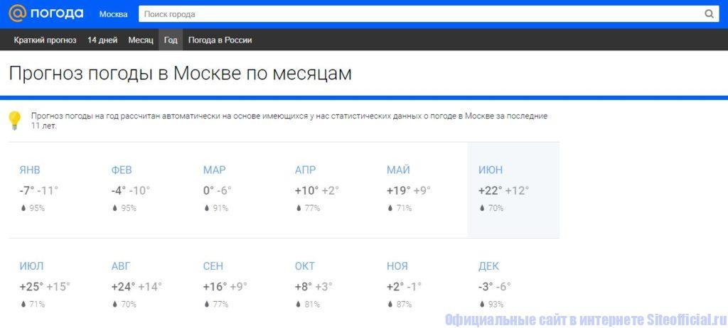 Прогноз погоды на год на официальном сайте mail.ru