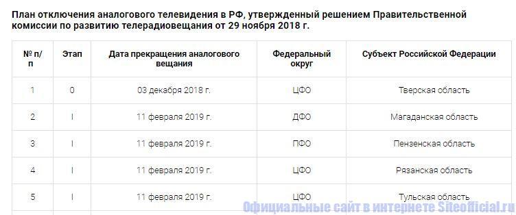 План отключения аналогового телевидения в РФ