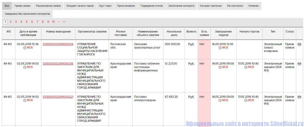 Государственные закупки на РТС-тендер