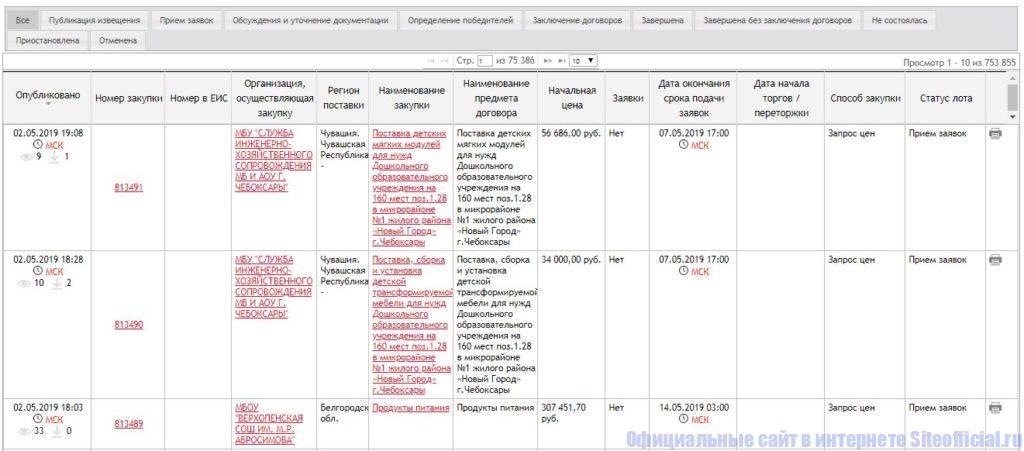 223-ФЗ и коммерческие закупки на РТС-тендер