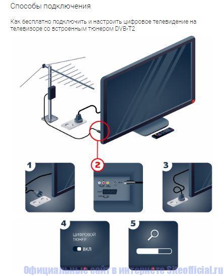 Способы подключения цифрового телевидения