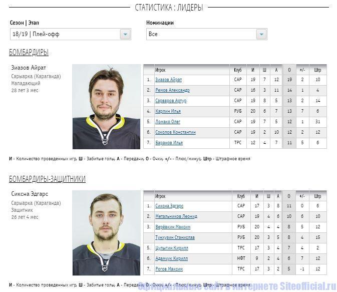 Статистика на официальном сайте ВХЛ