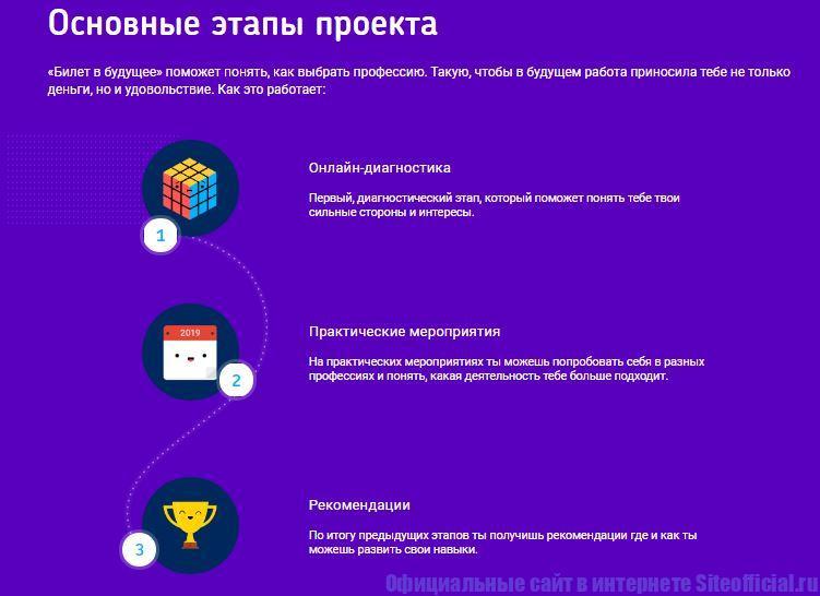 """Основные этапы проекта """"Билет в будущее"""""""