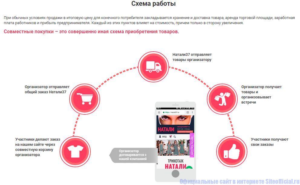Совместные покупки - Схема работы